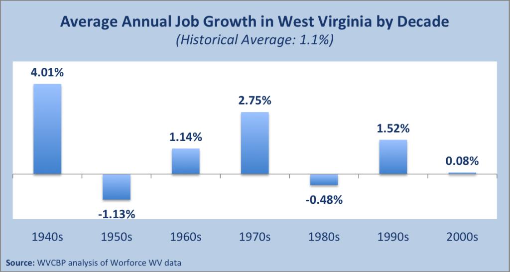 Decade Job Growth