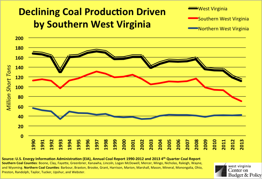 so wv coal production