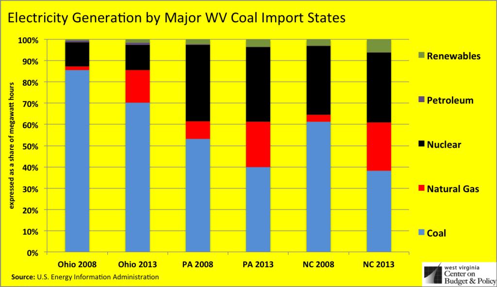 major coal fuel type