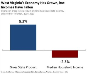 Economy grown incomes fallen