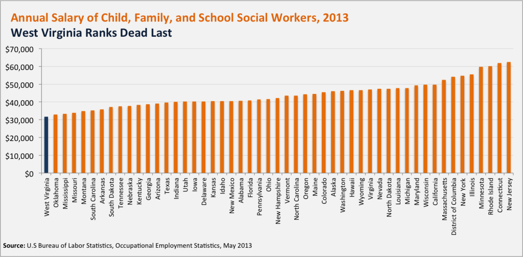 social workers pay child