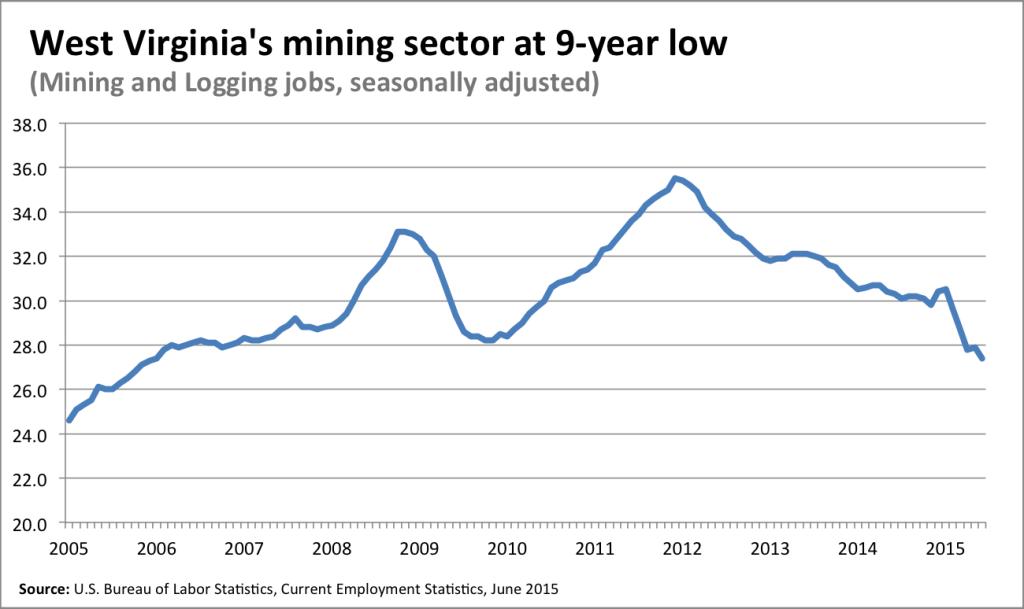 mining and loggingWV