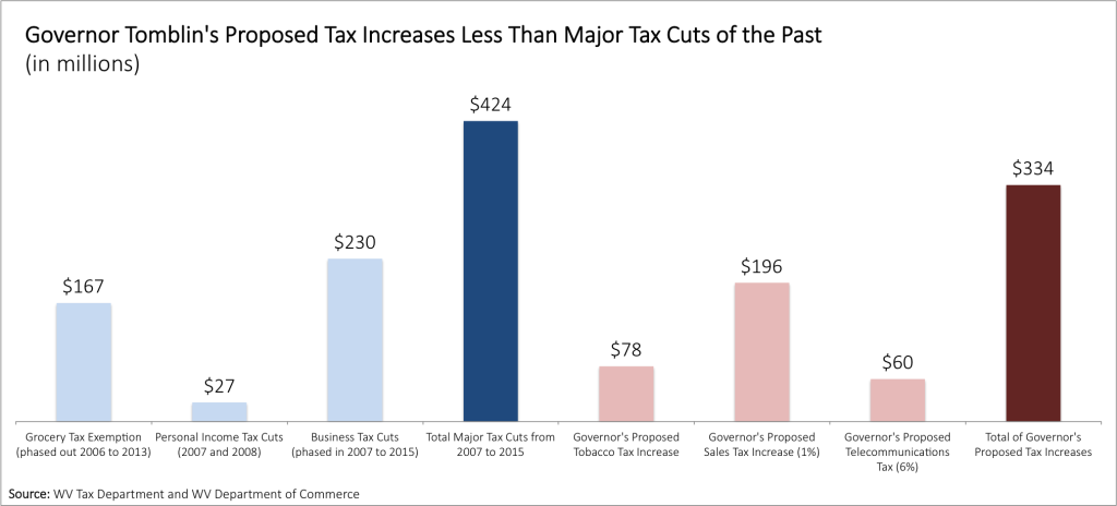 Tax Changes Present and Past