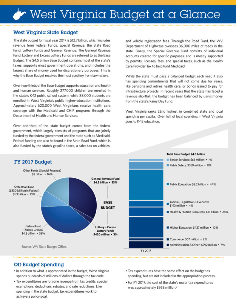 wvcbp-budget-at-a-glance-front