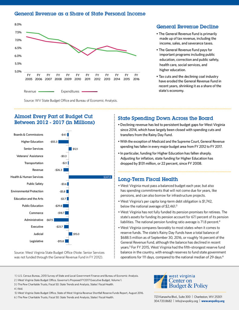 wvcbp_budget-at-a-glance-back