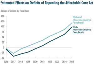 ACA Repeal Increases Federal Budget Deficit