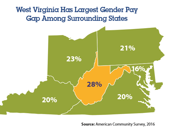 Climbing the Mountain: Closing the Gender Pay Gap in West Virginia