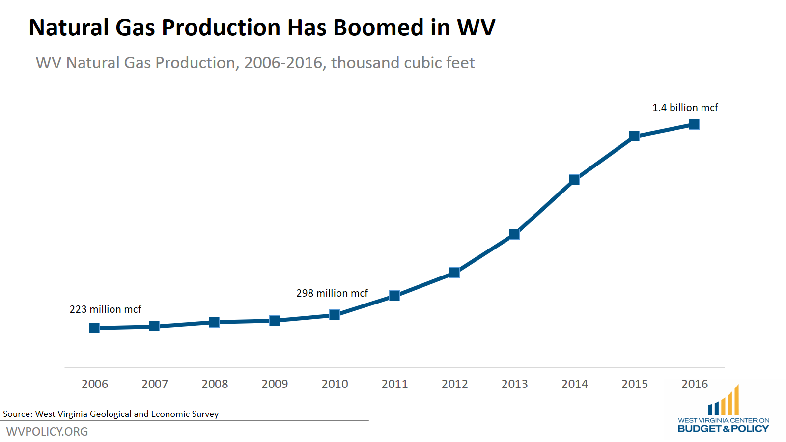 How the Marcellus Boom Masked West Virginia's Tax Cut Problems