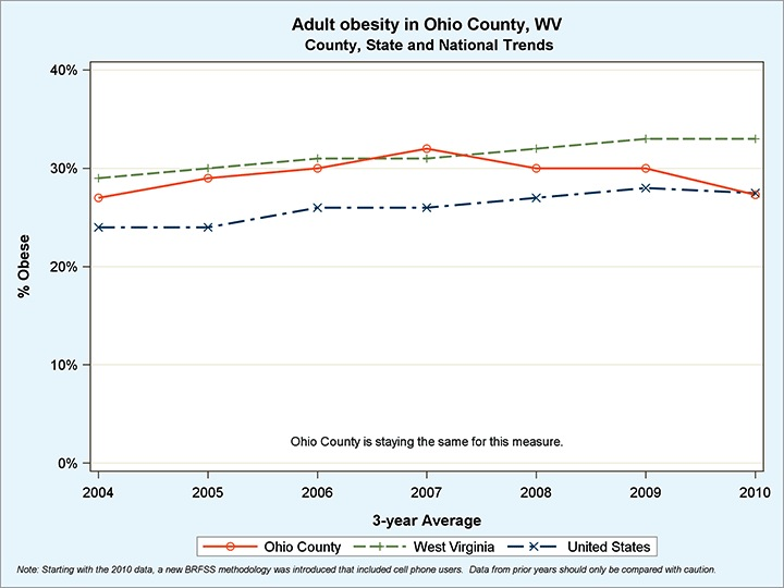Ohio County has the lowest obesity in West Virginia, however it's still higher than the national average.