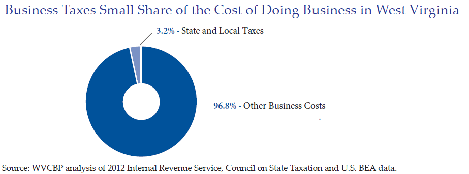 Business Taxes Small Share