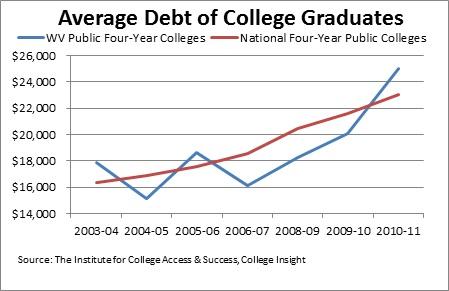 Wv Student Loans