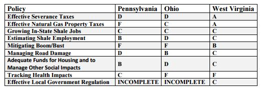 Marcellus shale report card