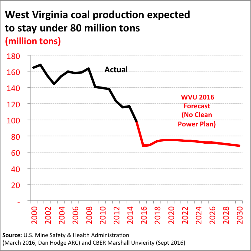 wv-coal-projections