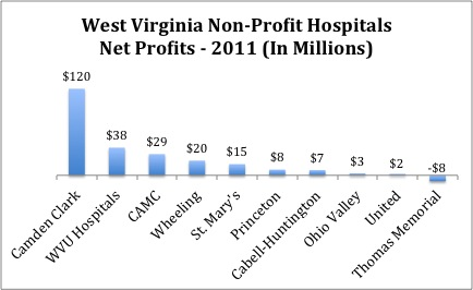 Operations of non for profit hospitals