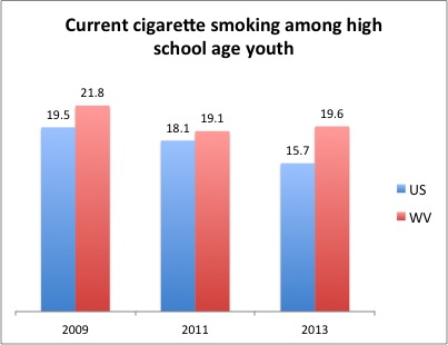 Source: CDC Youth Risk Behavior Surveillance System, 1993-2013 Results