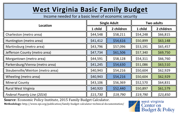 new family budget calculator shows what it takes to make ends meet