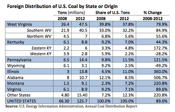 foreign coal by state