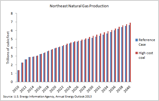 nat gas - high coal