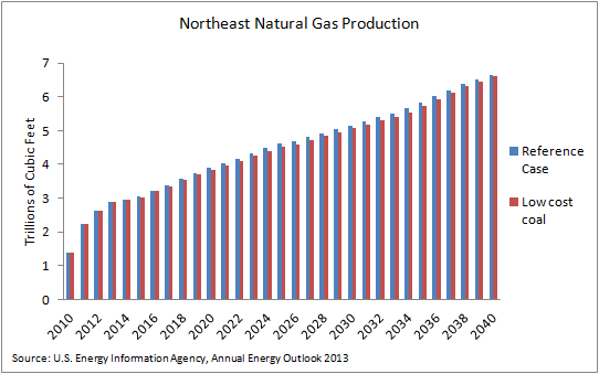 nat gas - low coal