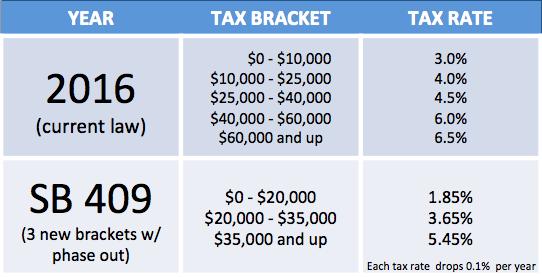 Senate Tax Plan Creates Big Budget Hole, Shifts Tax Load