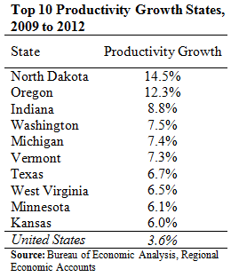 top 10 productivity states