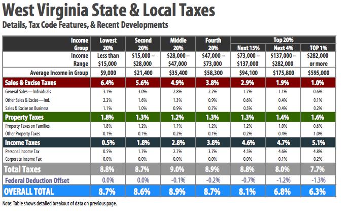 The Charleston Tax Shift: Is It Worth It?