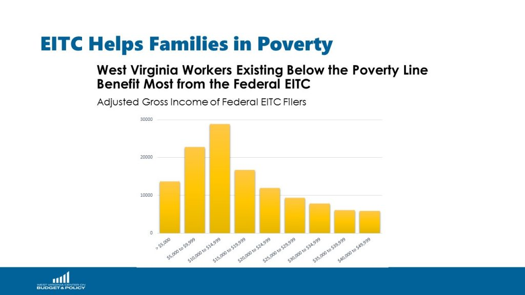 A Modest Investment with Big Returns: A State EITC for Low