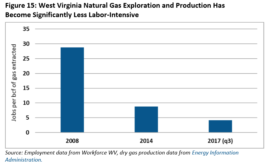 West Virginia Shale Development Falls Short of Economic Promise