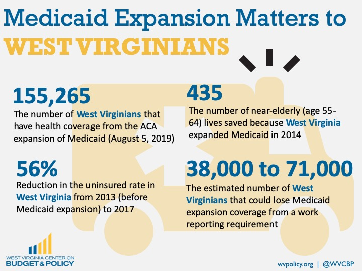 Medicaid Expansion Has Saved 435 Lives in West Virginia