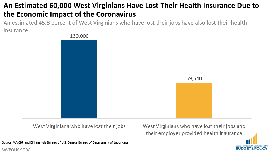 60,000 West Virginians Have Likely Lost Health Coverage Over the Past Month