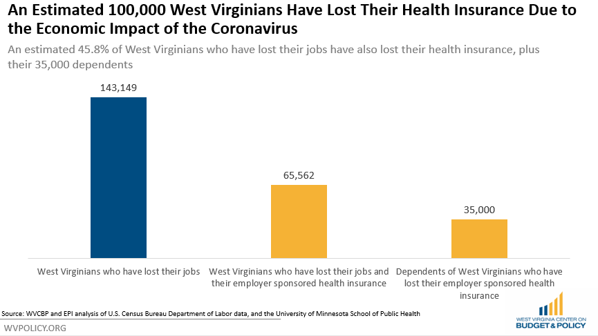COVID-Related Health Coverage Losses Continue to Mount ...