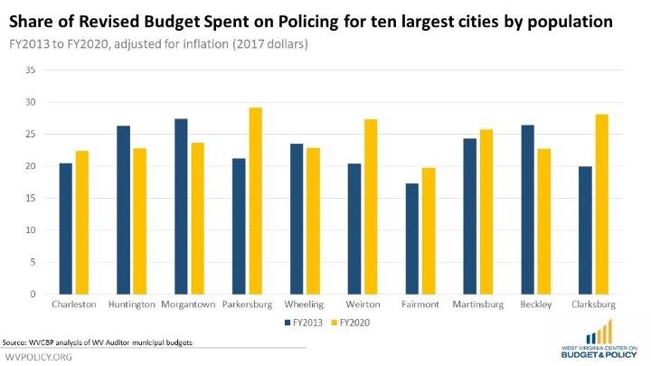 Exploring Police Spending in West Virginia