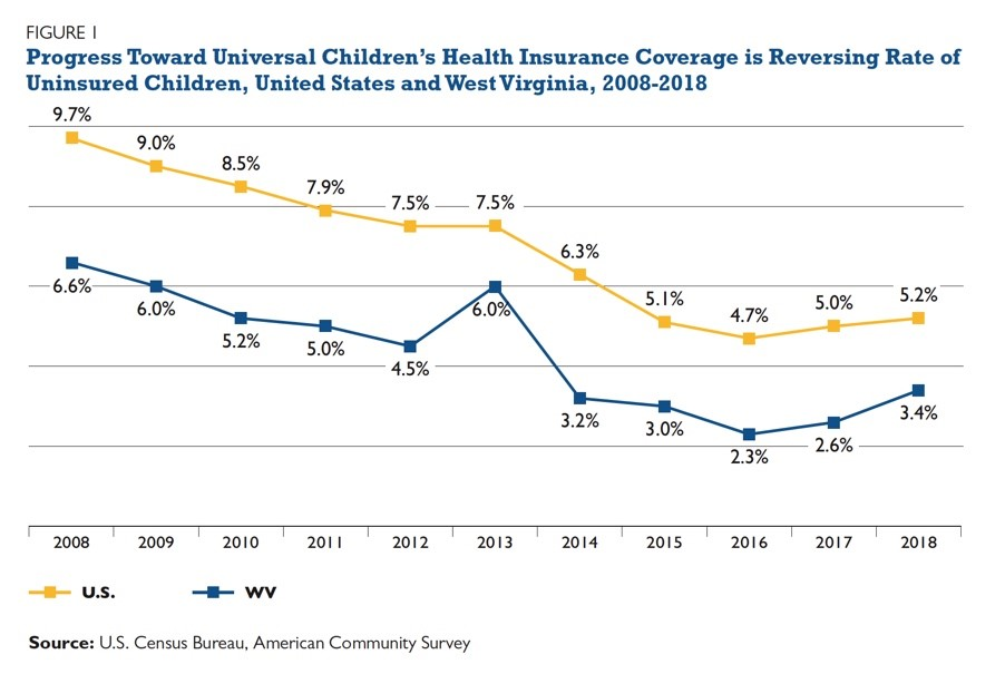 A CHIP Buy-in Could Help West Virginia Achieve Universal Coverage for Kids