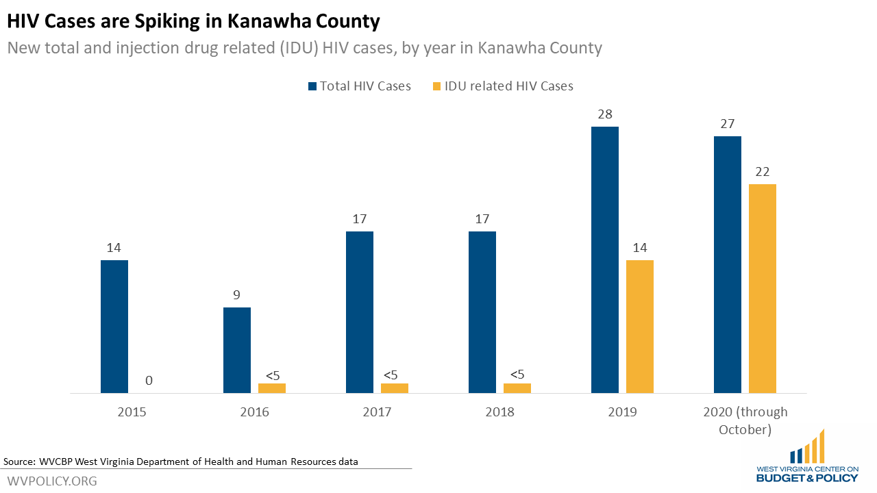 The High Cost Of Losing Harm Reduction in Kanawha County