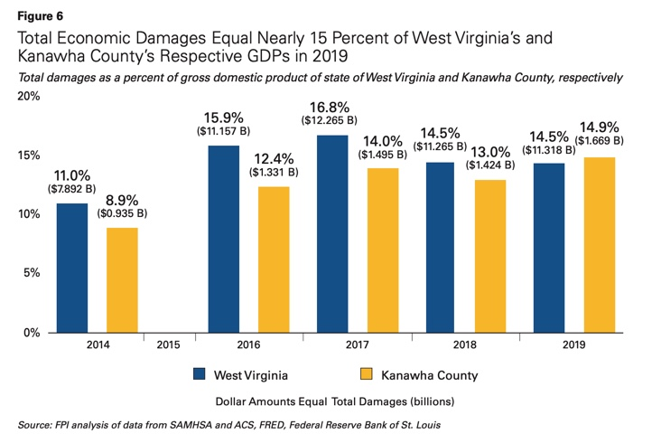 Saving Lives and Saving Money: The Case for Harm Reduction in Kanawha County, WV