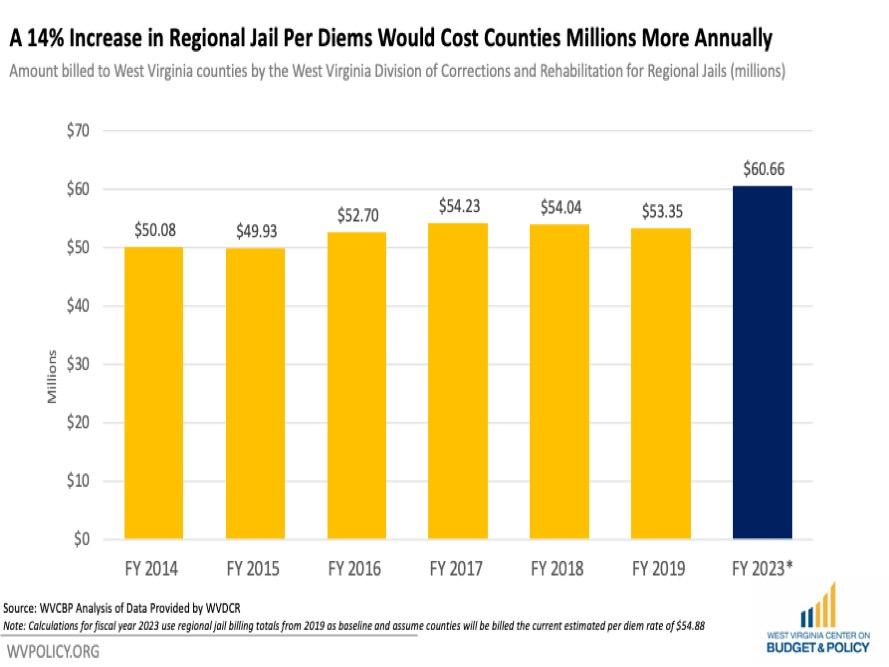 Slide2 1 | WV Criminal Law Reform Coalition | PO Box 3952 Charleston, WV 25339 United States | +1 304-345-9246 | https://wvprisonreform.org | info@wvprisonreform.org