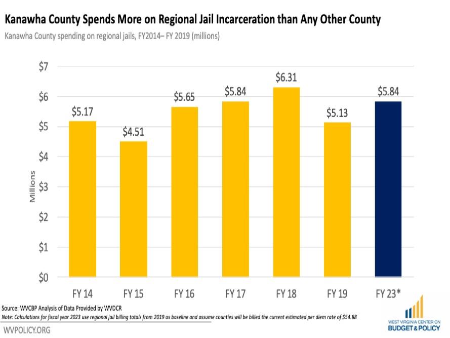 Slide3 1 | WV Criminal Law Reform Coalition | PO Box 3952 Charleston, WV 25339 United States | +1 304-345-9246 | https://wvprisonreform.org | info@wvprisonreform.org
